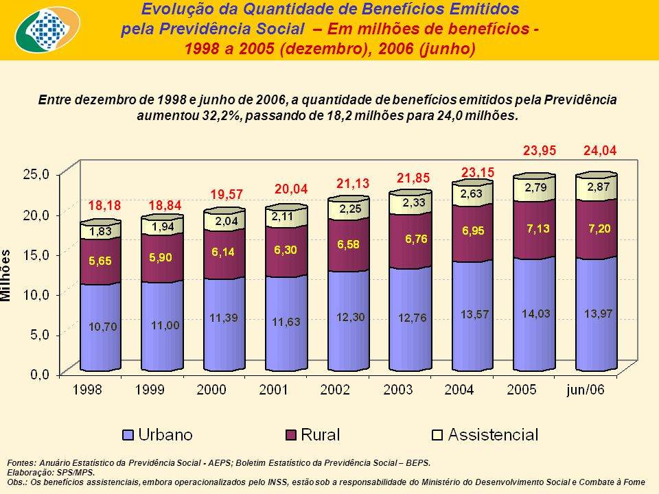 Entre dezembro de 1998 e junho de 2006, a quantidade de benefícios emitidos pela Previdência aumentou 32,2%, passando de 18,2 milhões para 24,0 milhõe
