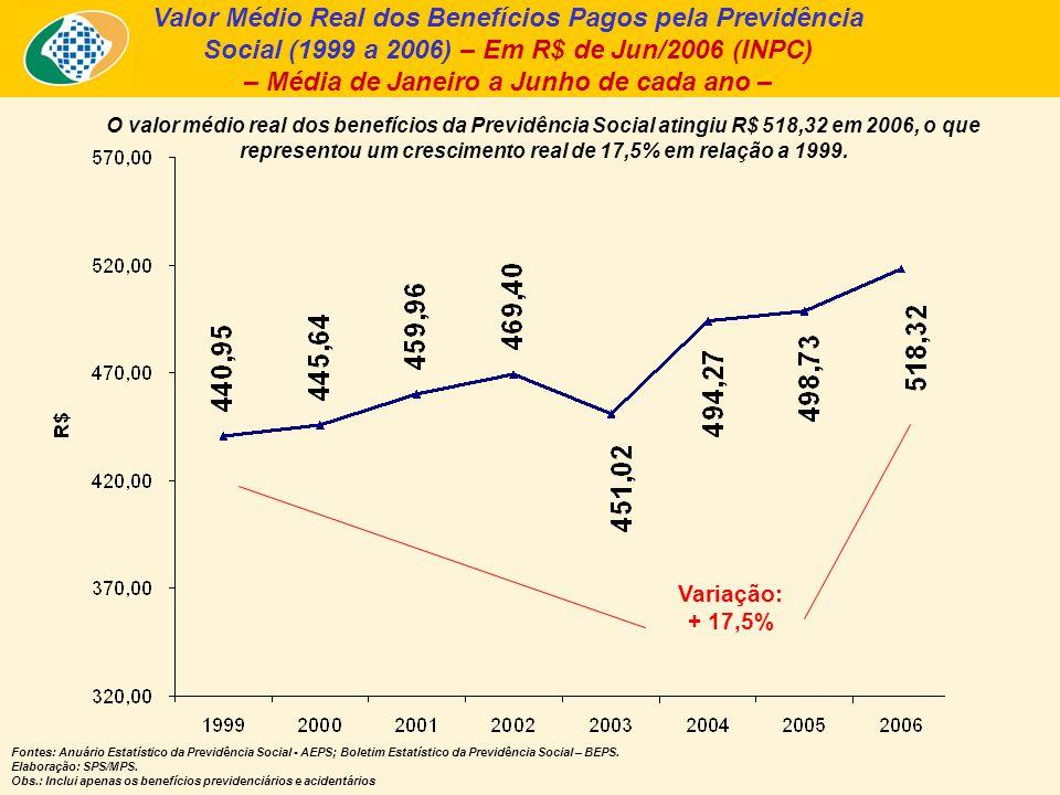 Valor Médio Real dos Benefícios Pagos pela Previdência Social (1999 a 2006) – Em R$ de Jun/2006 (INPC) – Média de Janeiro a Junho de cada ano – O valo