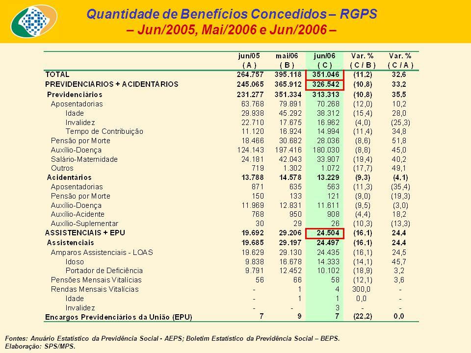 Quantidade de Benefícios Concedidos – RGPS – Jun/2005, Mai/2006 e Jun/2006 – Fontes: Anuário Estatístico da Previdência Social - AEPS; Boletim Estatístico da Previdência Social – BEPS.