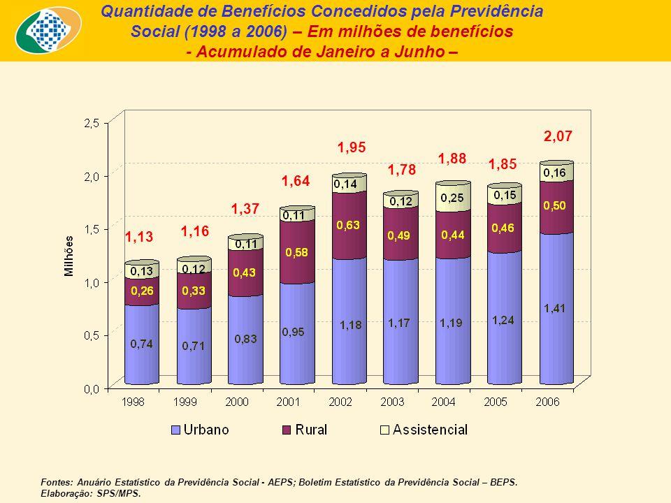 Quantidade de Benefícios Concedidos pela Previdência Social (1998 a 2006) – Em milhões de benefícios - Acumulado de Janeiro a Junho – Fontes: Anuário Estatístico da Previdência Social - AEPS; Boletim Estatístico da Previdência Social – BEPS.