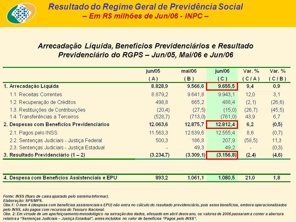 Arrecadação Líquida, Benefícios Previdenciários e Resultado Previdenciário do RGPS – Jun/05, Mai/06 e Jun/06 Resultado do Regime Geral de Previdência
