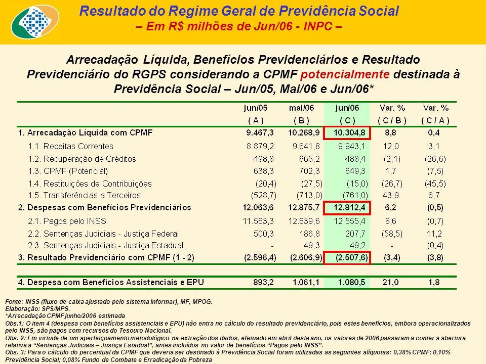 Resultado do Regime Geral de Previdência Social – Em R$ milhões de Jun/06 - INPC – Fonte: INSS (fluxo de caixa ajustado pelo sistema Informar), MF, MP