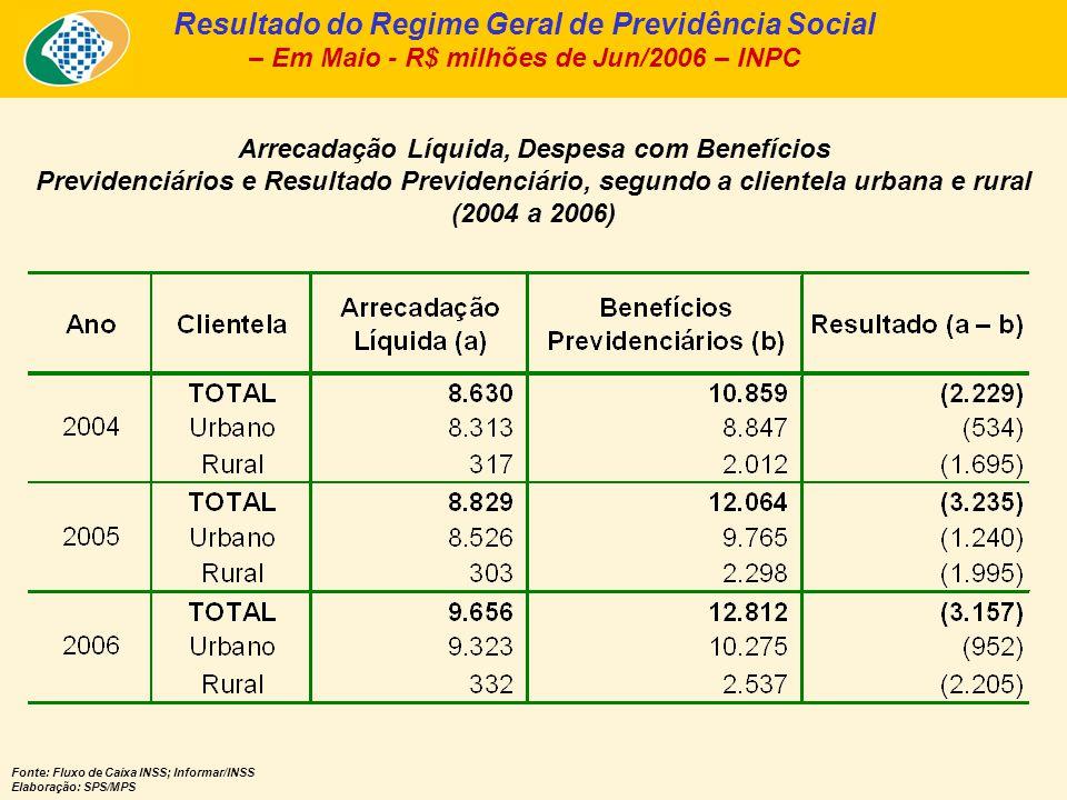 Arrecadação Líquida e Pagamento de Benefícios, segundo a Clientela Urbana e Rural – Jun/2006 – Em R$ bilhões de Jun/2006 – INPC - Fonte: Fluxo de Caixa INSS; Informar/INSS Elaboração: SPS/MPS Urbana A.