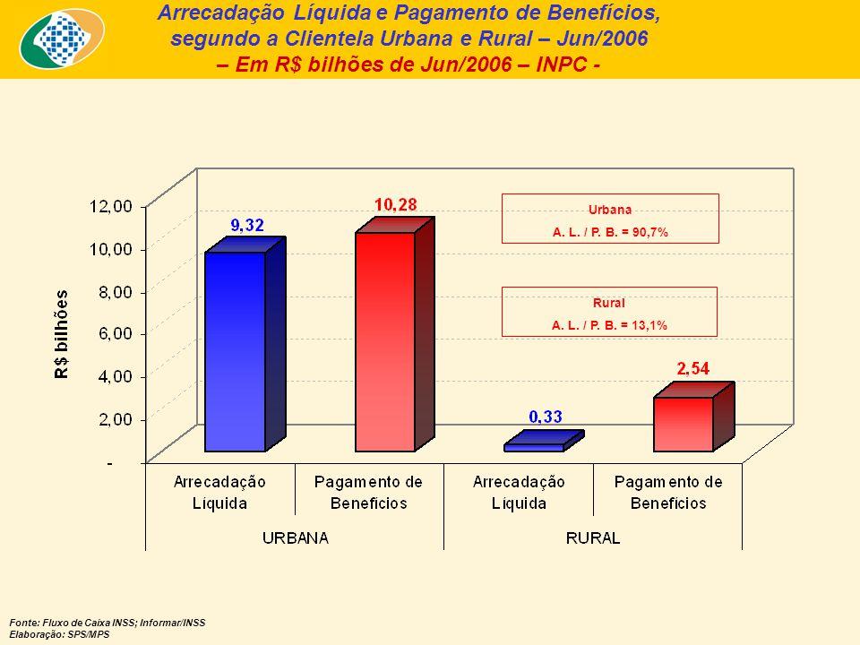 Arrecadação Líquida e Pagamento de Benefícios, segundo a Clientela Urbana e Rural – Jun/2006 – Em R$ bilhões de Jun/2006 – INPC - Fonte: Fluxo de Caix