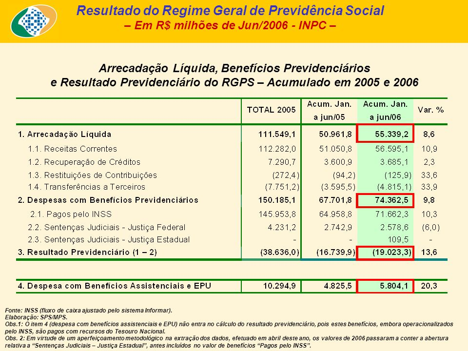Arrecadação Líquida, Benefícios Previdenciários e Resultado Previdenciário do RGPS – Acumulado em 2005 e 2006 Resultado do Regime Geral de Previdência Social – Em R$ milhões de Jun/2006 - INPC – Fonte: INSS (fluxo de caixa ajustado pelo sistema Informar).