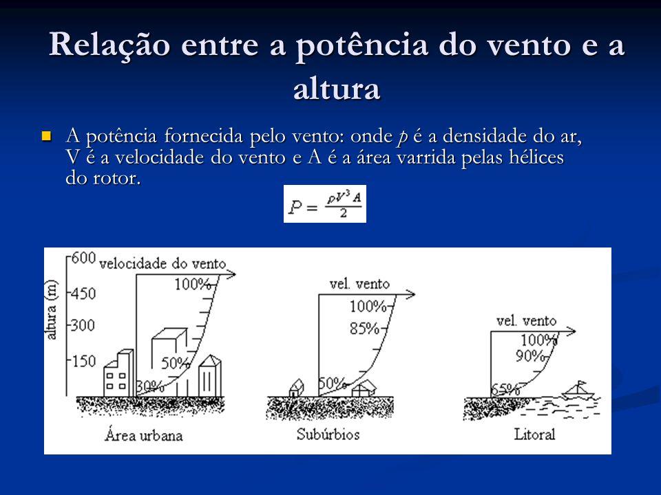 Referências http://www.dee.feis.unesp.br/usinaecoeletrica/eolica /aspectos.htm.