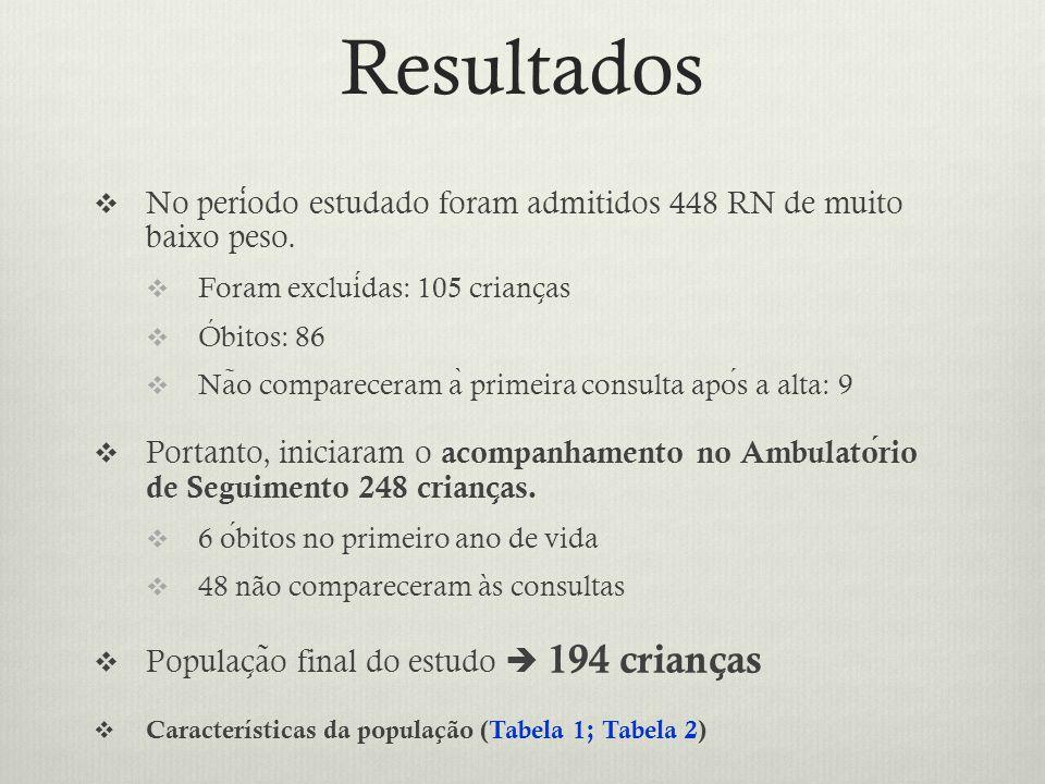 Resultados  No periodo estudado foram admitidos 448 RN de muito baixo peso.