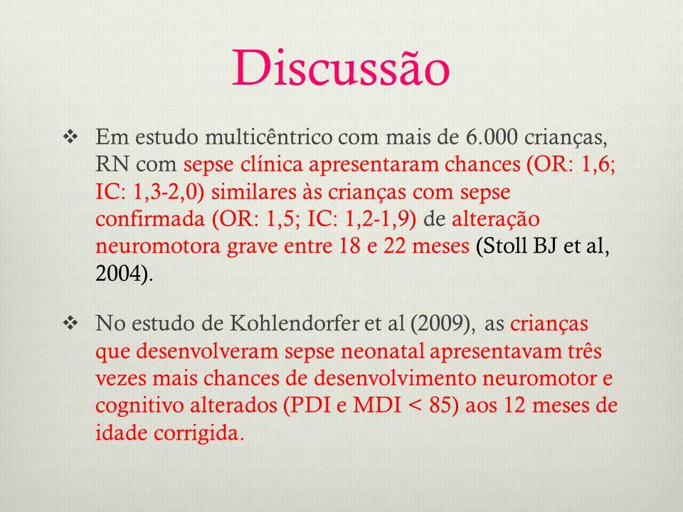  Em estudo multicêntrico com mais de 6.000 crianças, RN com sepse clínica apresentaram chances (OR: 1,6; IC: 1,3-2,0) similares às crianças com sepse confirmada (OR: 1,5; IC: 1,2-1,9) de alteração neuromotora grave entre 18 e 22 meses (Stoll BJ et al, 2004).