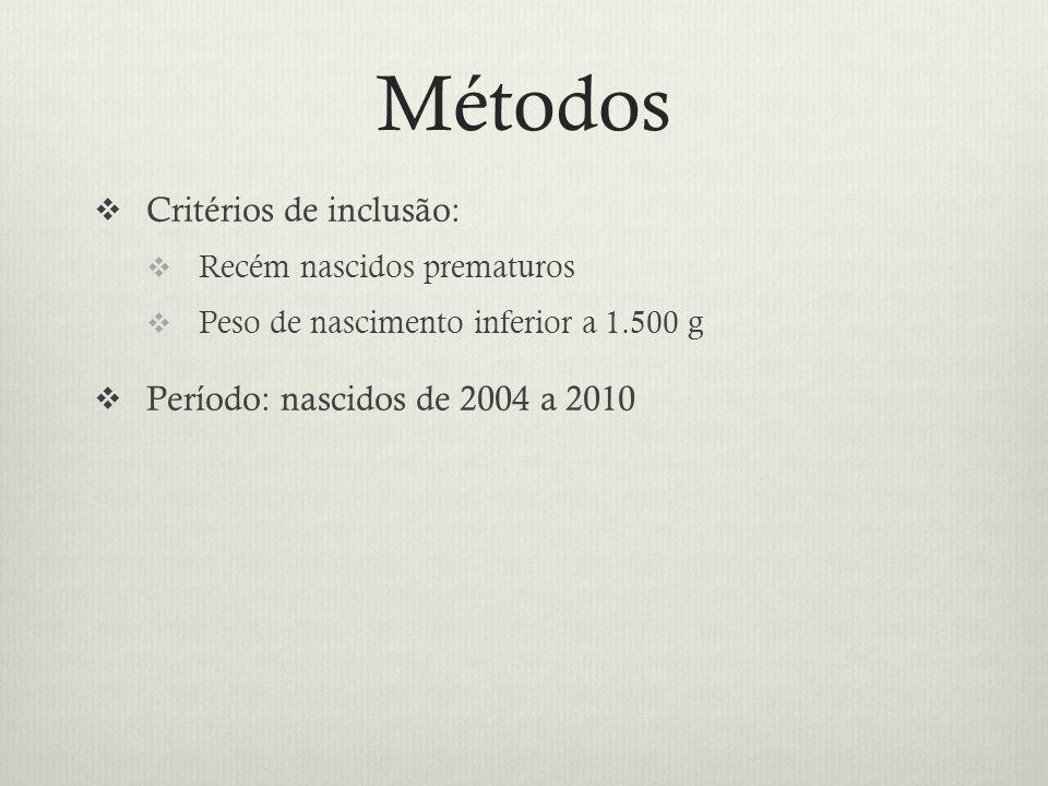 Métodos  Critérios de inclusão:  Recém nascidos prematuros  Peso de nascimento inferior a 1.500 g  Período: nascidos de 2004 a 2010