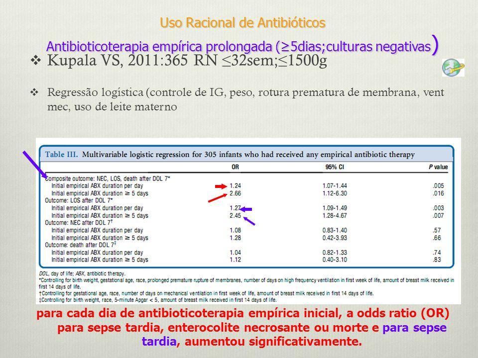  Kupala VS, 2011:365 RN ≤32sem;≤1500g  Regressão logística (controle de IG, peso, rotura prematura de membrana, vent mec, uso de leite materno Uso Racional de Antibióticos Antibioticoterapia empírica prolongada (≥5dias;culturas negativas ) para cada dia de antibioticoterapia empírica inicial, a odds ratio (OR) para sepse tardia, enterocolite necrosante ou morte e para sepse tardia, aumentou significativamente.