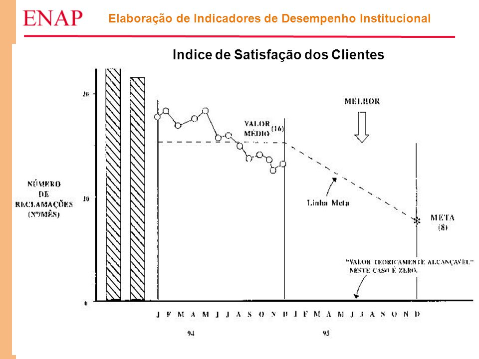 103 Indice de Satisfação dos Clientes Elaboração de Indicadores de Desempenho Institucional