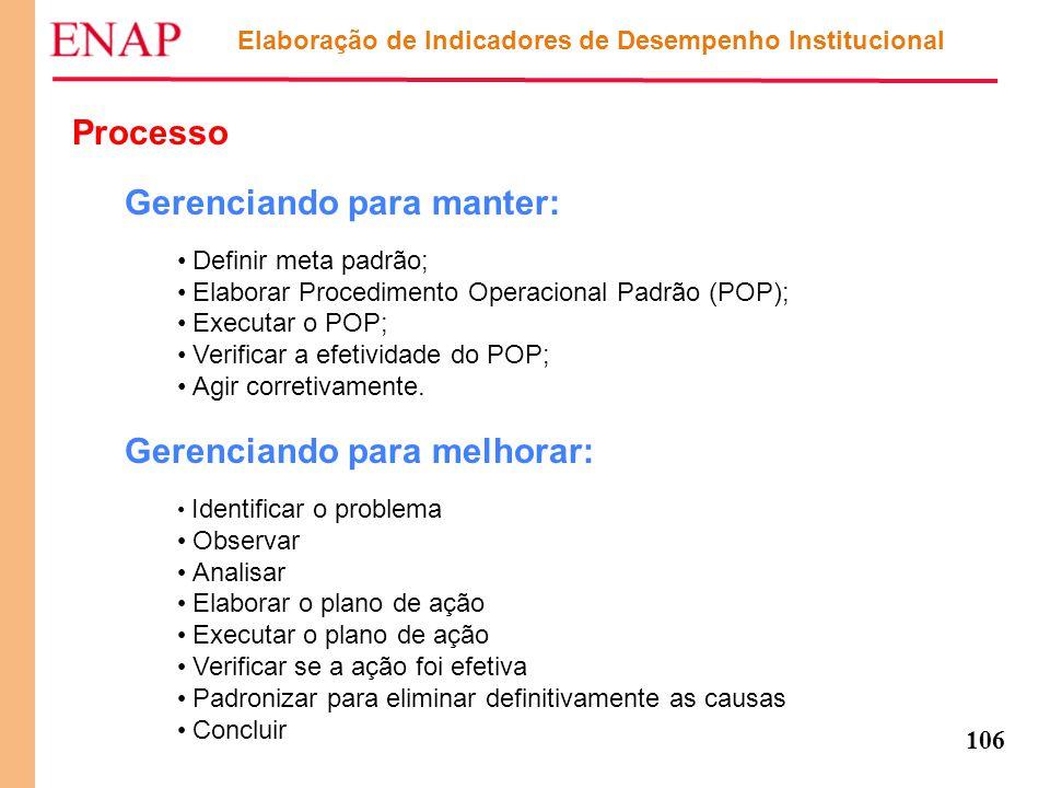 106 Elaboração de Indicadores de Desempenho Institucional Processo Gerenciando para manter: Definir meta padrão; Elaborar Procedimento Operacional Pad