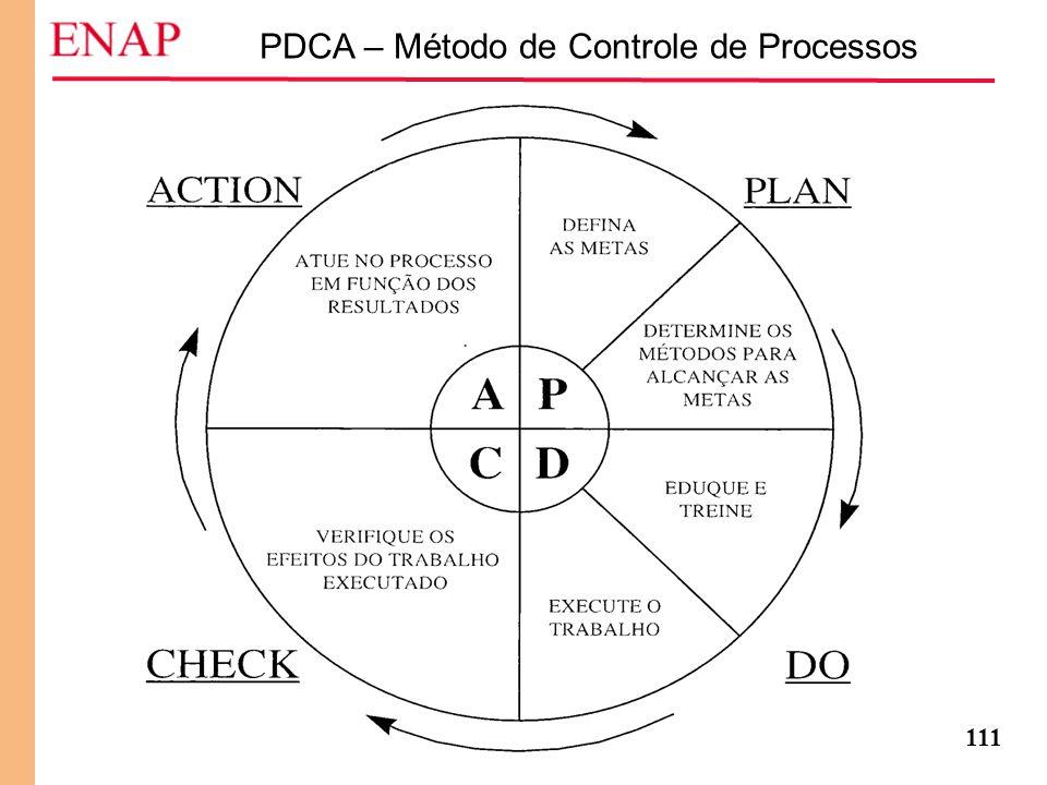 111 PDCA – Método de Controle de Processos