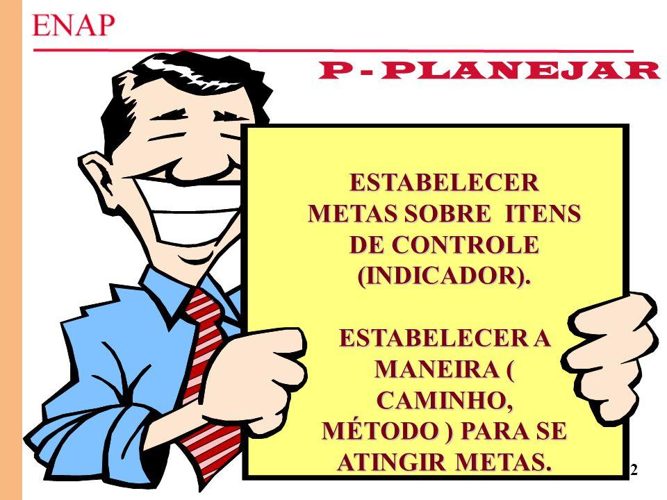 112 P - PLANEJAR ESTABELECER METAS SOBRE ITENS DE CONTROLE (INDICADOR). ESTABELECER A MANEIRA ( CAMINHO, MÉTODO ) PARA SE ATINGIR METAS.