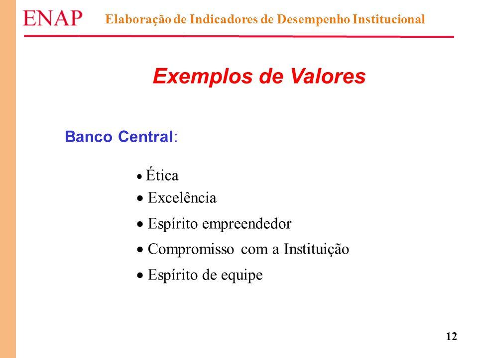 12 Exemplos de Valores Banco Central:  Ética  Excelência  Espírito empreendedor  Compromisso com a Instituição  Espírito de equipe Elaboração de