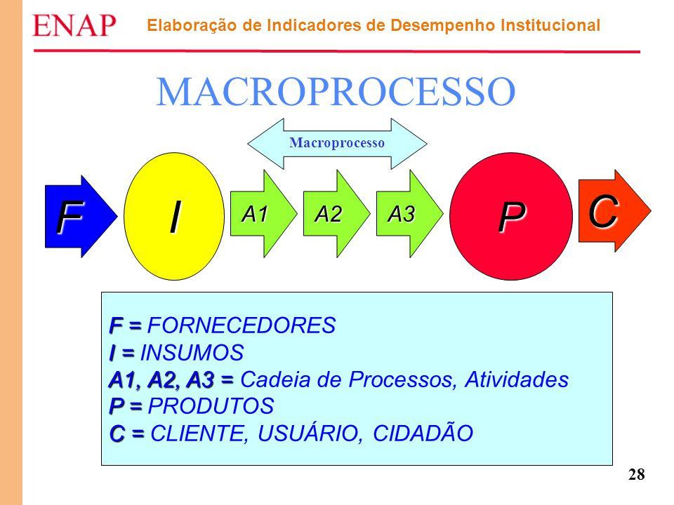 28 MACROPROCESSO F I A1A2A3 P C F = F = FORNECEDORES I = I = INSUMOS A1, A2, A3 = A1, A2, A3 = Cadeia de Processos, Atividades P = P = PRODUTOS C = C