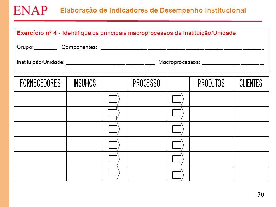30 Elaboração de Indicadores de Desempenho Institucional Exercício nº 4 - Identifique os principais macroprocessos da Instituição/Unidade Grupo: _____