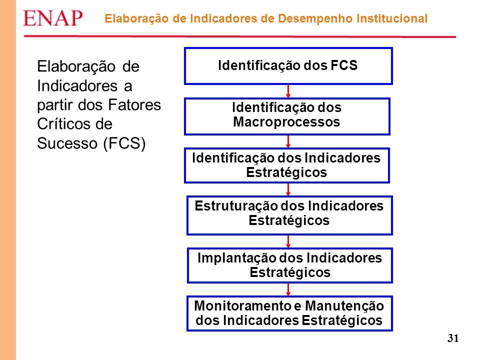 31 Elaboração de Indicadores a partir dos Fatores Críticos de Sucesso (FCS) Elaboração de Indicadores de Desempenho Institucional Identificação dos FC