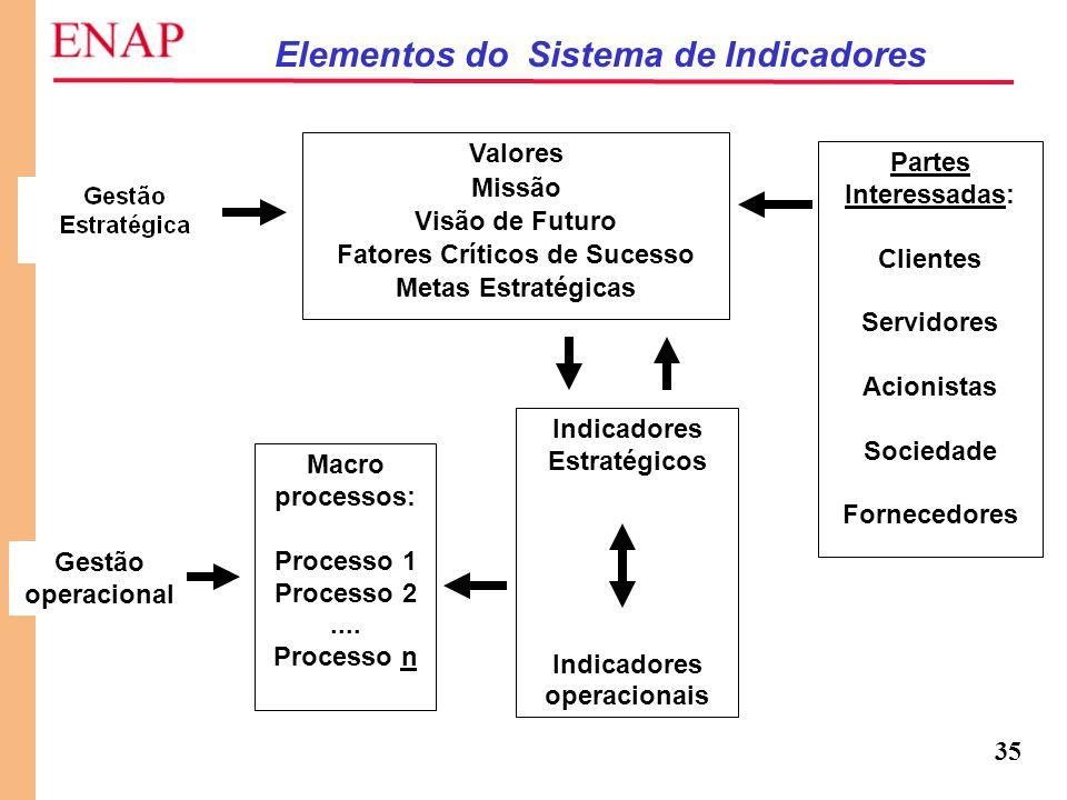 35 Elementos do Sistema de Indicadores Valores Missão Visão de Futuro Fatores Críticos de Sucesso Metas Estratégicas Partes Interessadas: Clientes Ser