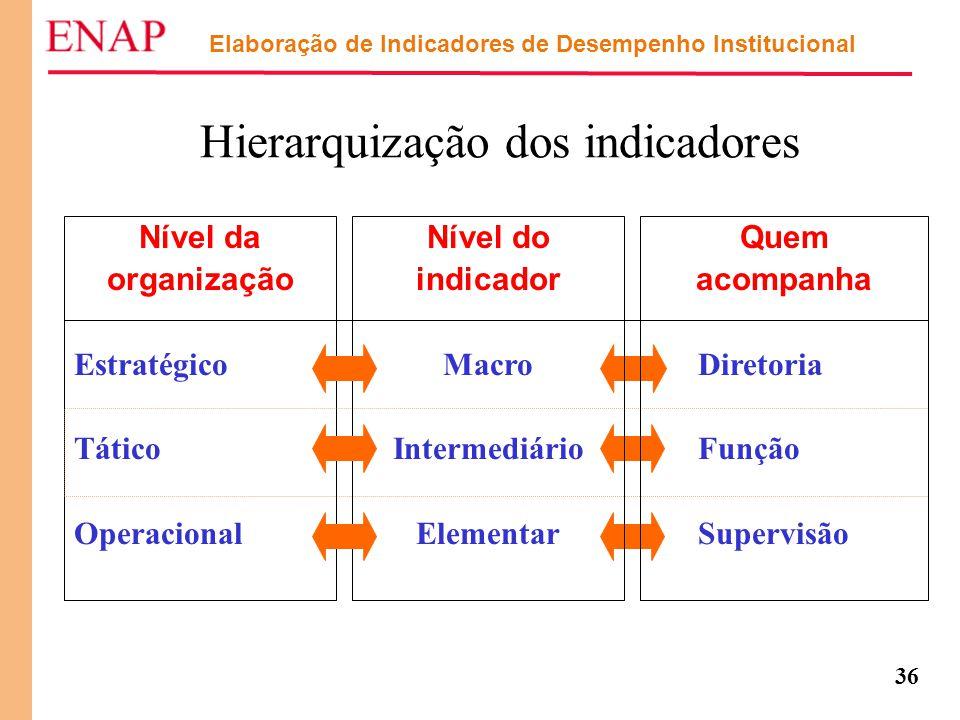 36 Elaboração de Indicadores de Desempenho Institucional Hierarquização dos indicadores Nível da organização Estratégico Tático Operacional Nível do i