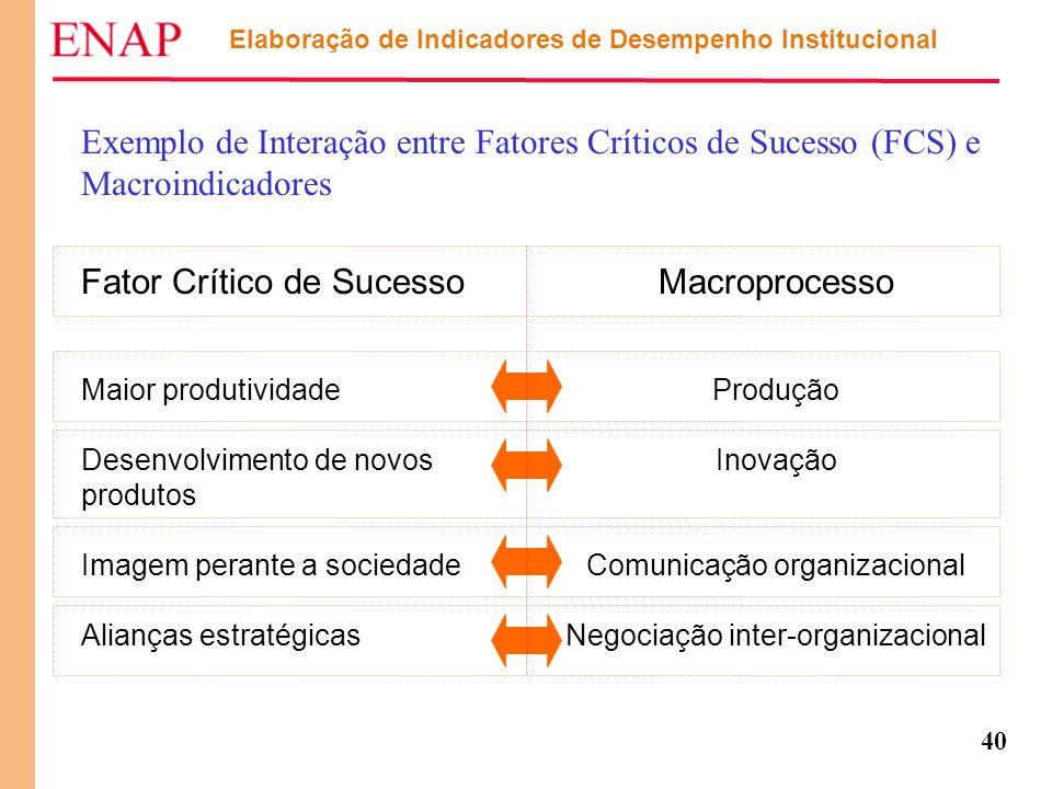 40 Elaboração de Indicadores de Desempenho Institucional Exemplo de Interação entre Fatores Críticos de Sucesso (FCS) e Macroindicadores Macroprocesso