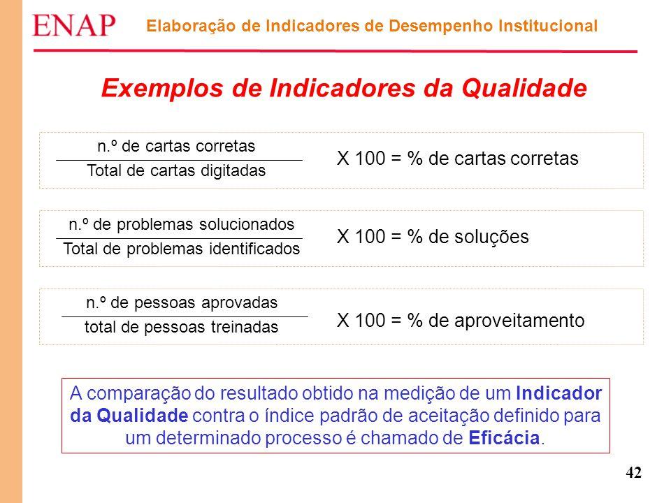 42 Elaboração de Indicadores de Desempenho Institucional Exemplos de Indicadores da Qualidade X 100 = % de cartas corretas X 100 = % de soluções X 100