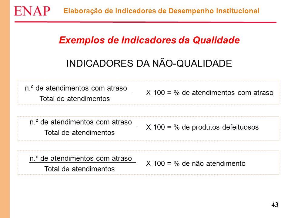 43 Elaboração de Indicadores de Desempenho Institucional Exemplos de Indicadores da Qualidade INDICADORES DA NÃO-QUALIDADE X 100 = % de atendimentos c