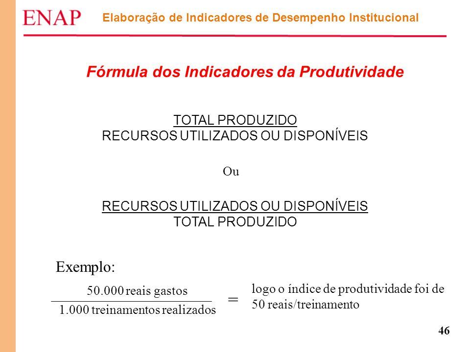46 Elaboração de Indicadores de Desempenho Institucional Fórmula dos Indicadores da Produtividade TOTAL PRODUZIDO RECURSOS UTILIZADOS OU DISPONÍVEIS T
