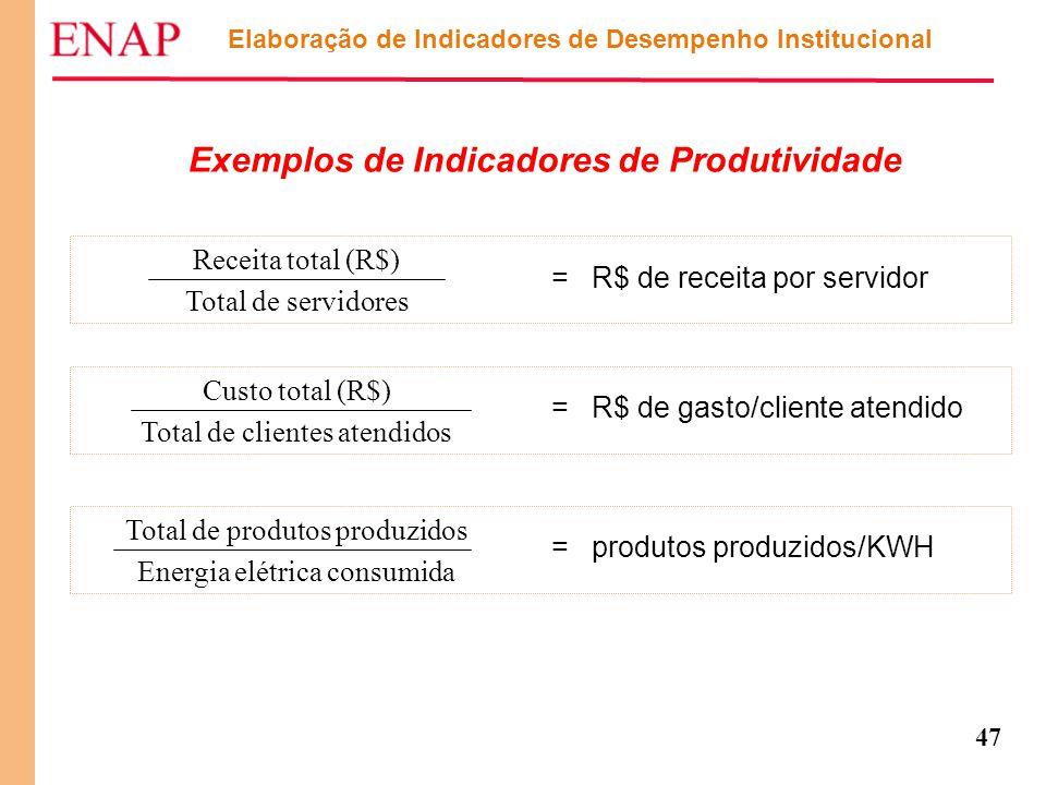 47 Elaboração de Indicadores de Desempenho Institucional Exemplos de Indicadores de Produtividade Receita total (R$) Total de servidores = R$ de recei