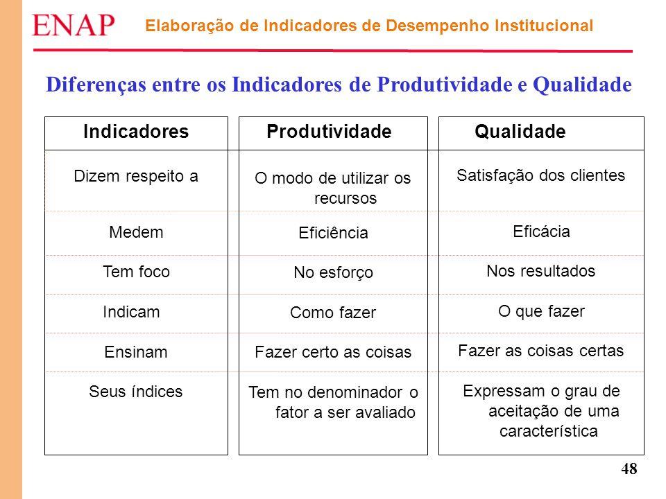 48 Elaboração de Indicadores de Desempenho Institucional Diferenças entre os Indicadores de Produtividade e Qualidade Indicadores Dizem respeito a Med