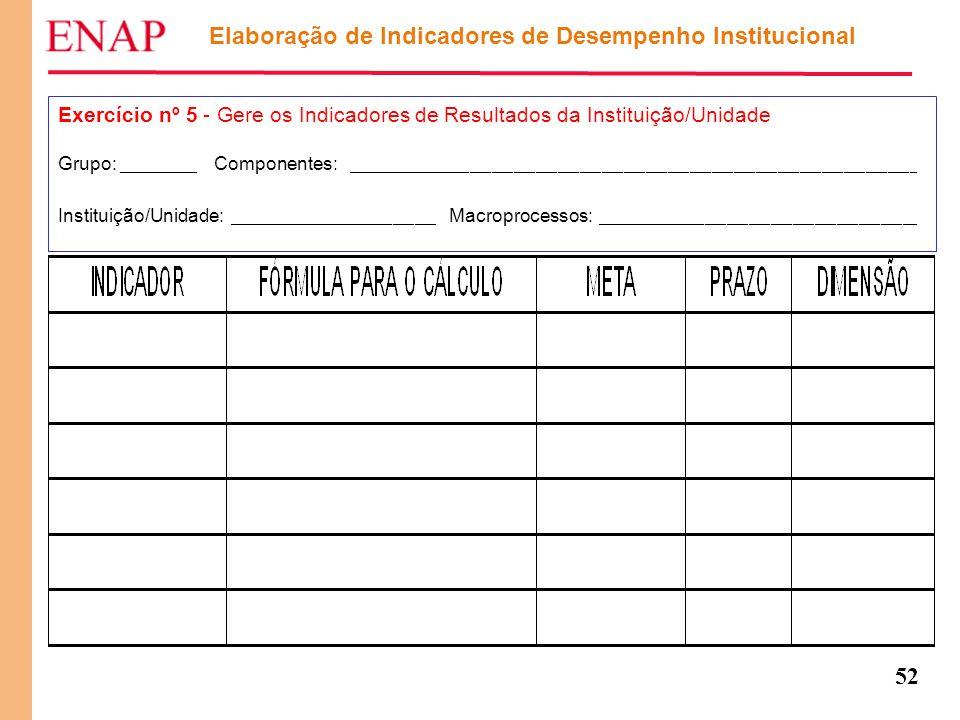 52 Elaboração de Indicadores de Desempenho Institucional Exercício nº 5 - Gere os Indicadores de Resultados da Instituição/Unidade Grupo: ___________