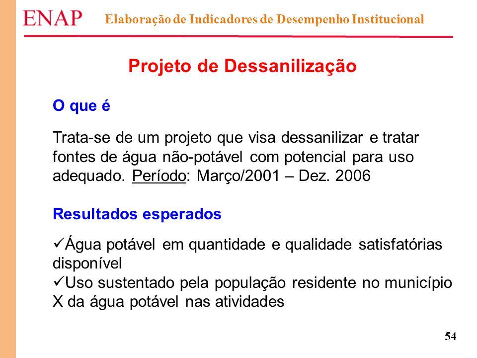 54 Elaboração de Indicadores de Desempenho Institucional Projeto de Dessanilização O que é Trata-se de um projeto que visa dessanilizar e tratar fonte