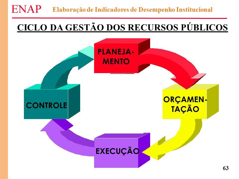 63 Elaboração de Indicadores de Desempenho Institucional CICLO DA GESTÃO DOS RECURSOS PÚBLICOS PLANEJA- MENTO ORÇAMEN- TAÇÃO EXECUÇÃO CONTROLE