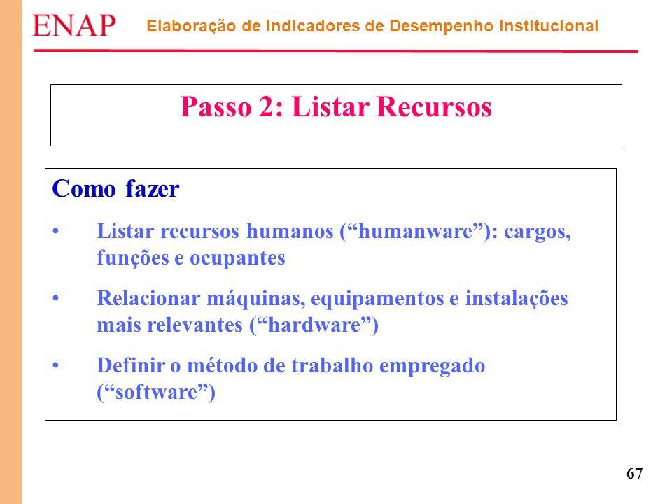 """67 Passo 2: Listar Recursos Como fazer Listar recursos humanos (""""humanware""""): cargos, funções e ocupantes Relacionar máquinas, equipamentos e instalaç"""