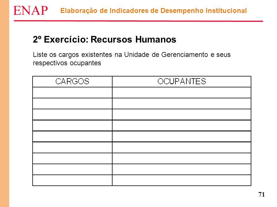 71 Elaboração de Indicadores de Desempenho Institucional 2º Exercício: Recursos Humanos Liste os cargos existentes na Unidade de Gerenciamento e seus
