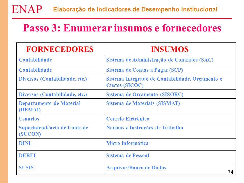 74 Elaboração de Indicadores de Desempenho Institucional Passo 3: Enumerar insumos e fornecedores Arquivos/Banco de DadosSUSIS Sistema de PessoalDEREI