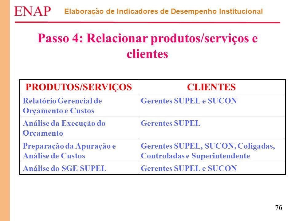 76 Passo 4: Relacionar produtos/serviços e clientes Gerentes SUPEL e SUCONAnálise do SGE SUPEL Gerentes SUPEL, SUCON, Coligadas, Controladas e Superin