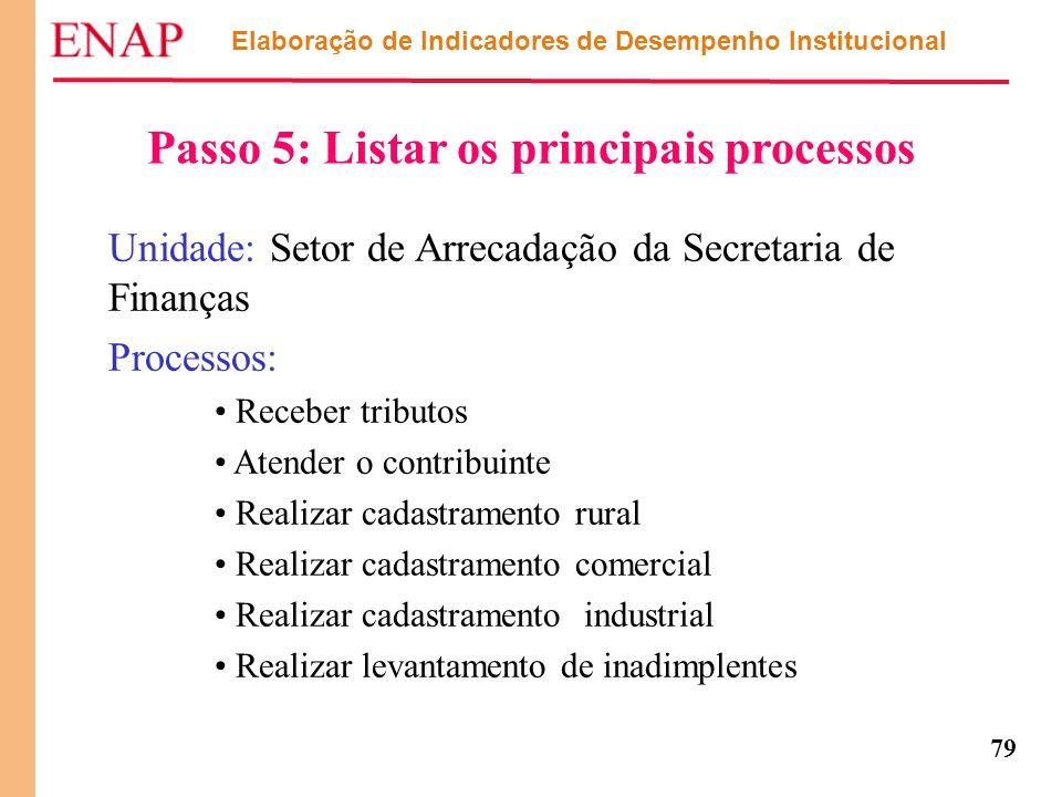 79 Elaboração de Indicadores de Desempenho Institucional Passo 5: Listar os principais processos Unidade: Setor de Arrecadação da Secretaria de Finanç