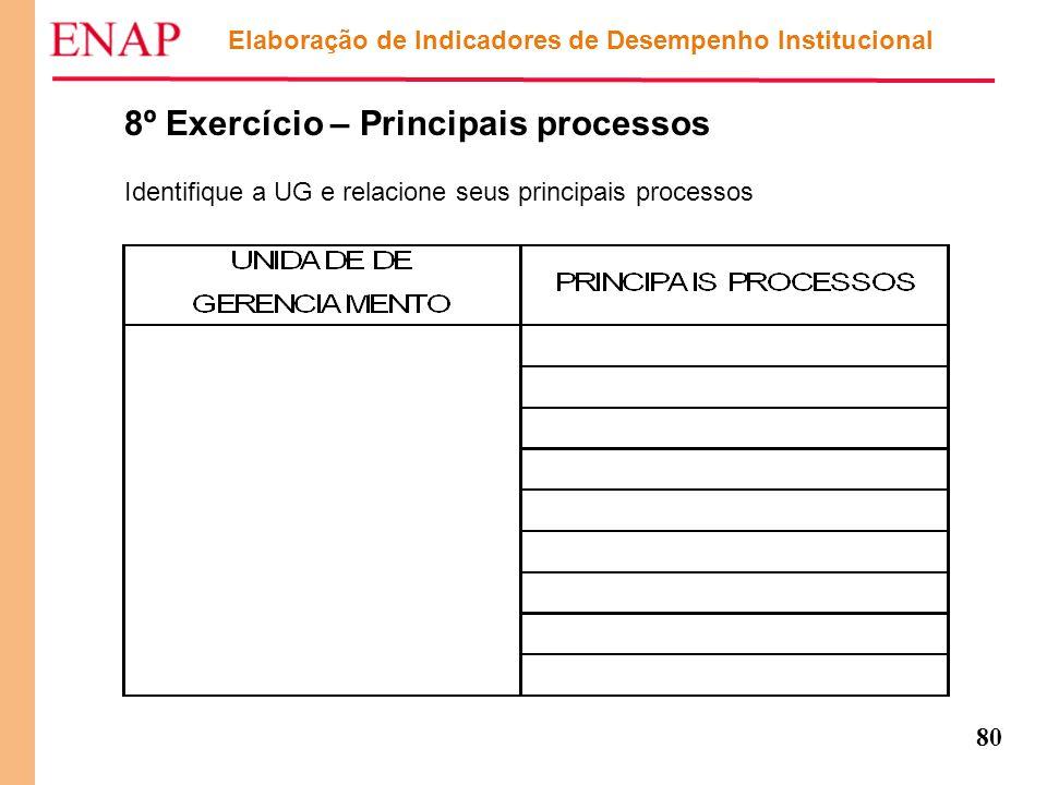 80 Elaboração de Indicadores de Desempenho Institucional 8º Exercício – Principais processos Identifique a UG e relacione seus principais processos