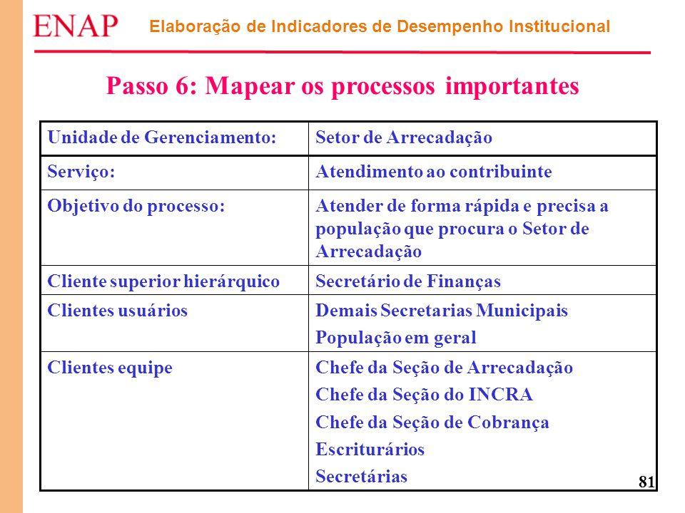 81 Elaboração de Indicadores de Desempenho Institucional Passo 6: Mapear os processos importantes Chefe da Seção de Arrecadação Chefe da Seção do INCR
