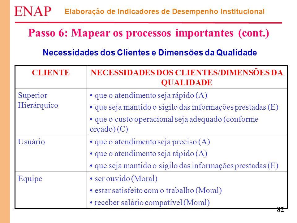 82 Elaboração de Indicadores de Desempenho Institucional Passo 6: Mapear os processos importantes (cont.) Necessidades dos Clientes e Dimensões da Qua
