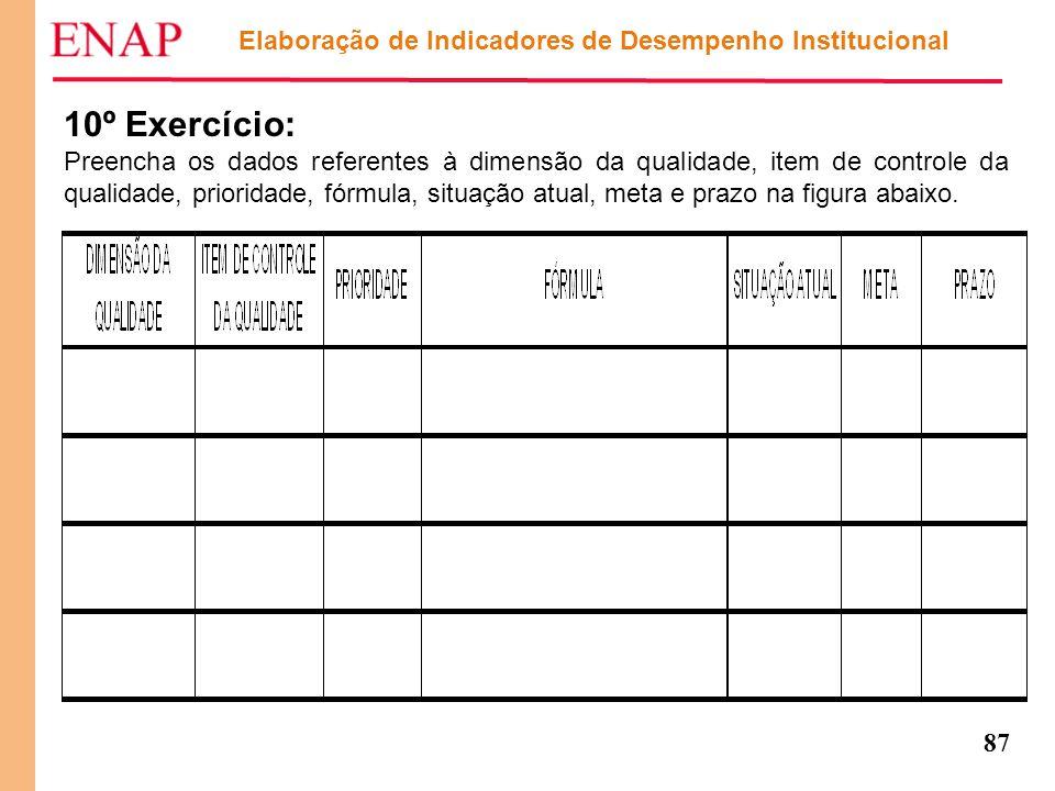 87 Elaboração de Indicadores de Desempenho Institucional 10º Exercício: Preencha os dados referentes à dimensão da qualidade, item de controle da qual