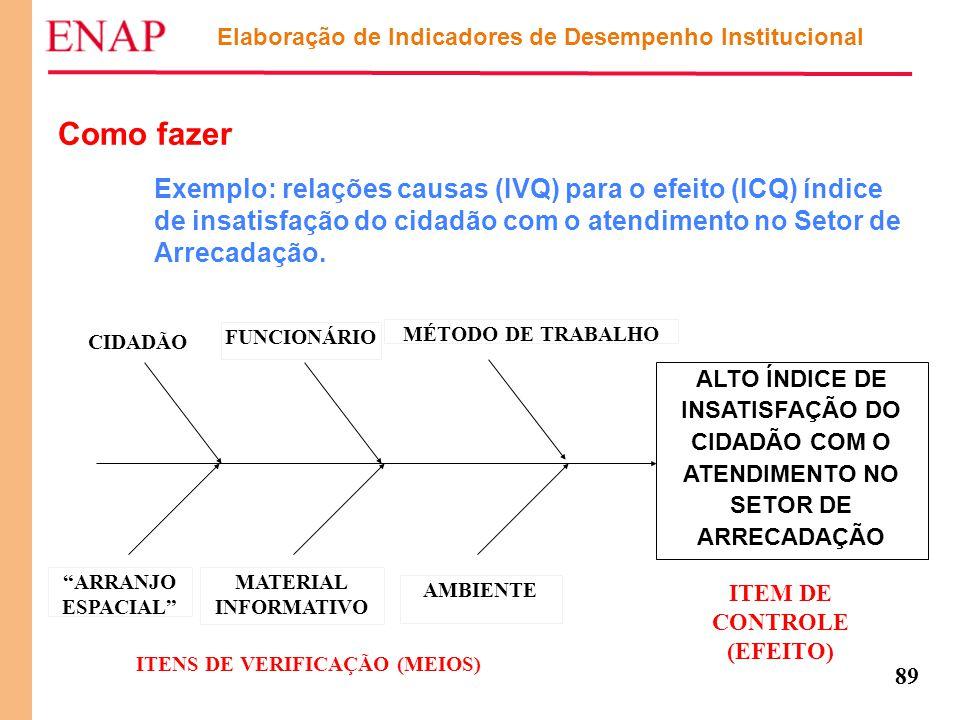 89 Elaboração de Indicadores de Desempenho Institucional Como fazer Exemplo: relações causas (IVQ) para o efeito (ICQ) índice de insatisfação do cidad