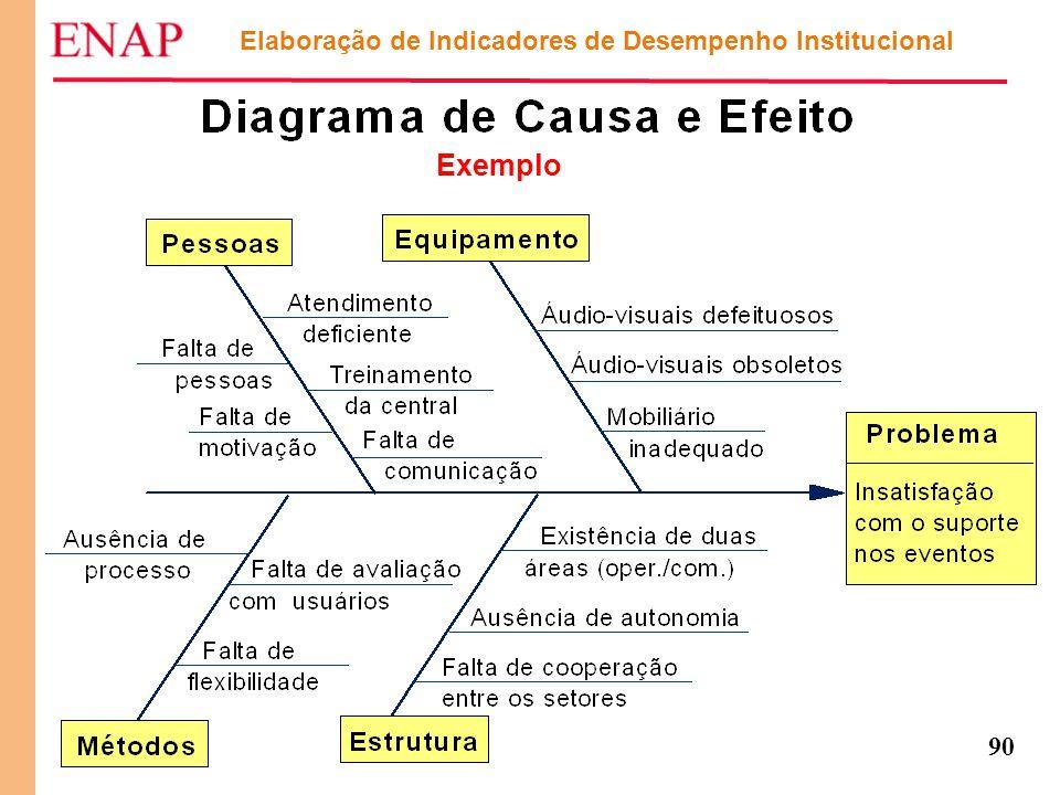 90 Elaboração de Indicadores de Desempenho Institucional Exemplo