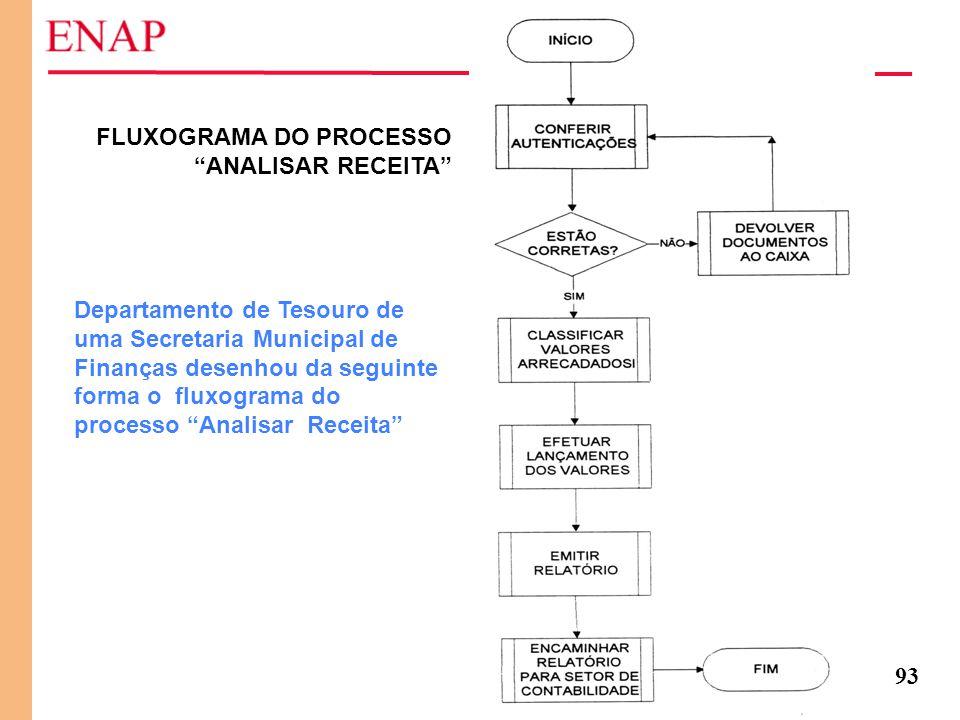 """93 FLUXOGRAMA DO PROCESSO """"ANALISAR RECEITA"""" Departamento de Tesouro de uma Secretaria Municipal de Finanças desenhou da seguinte forma o fluxograma d"""