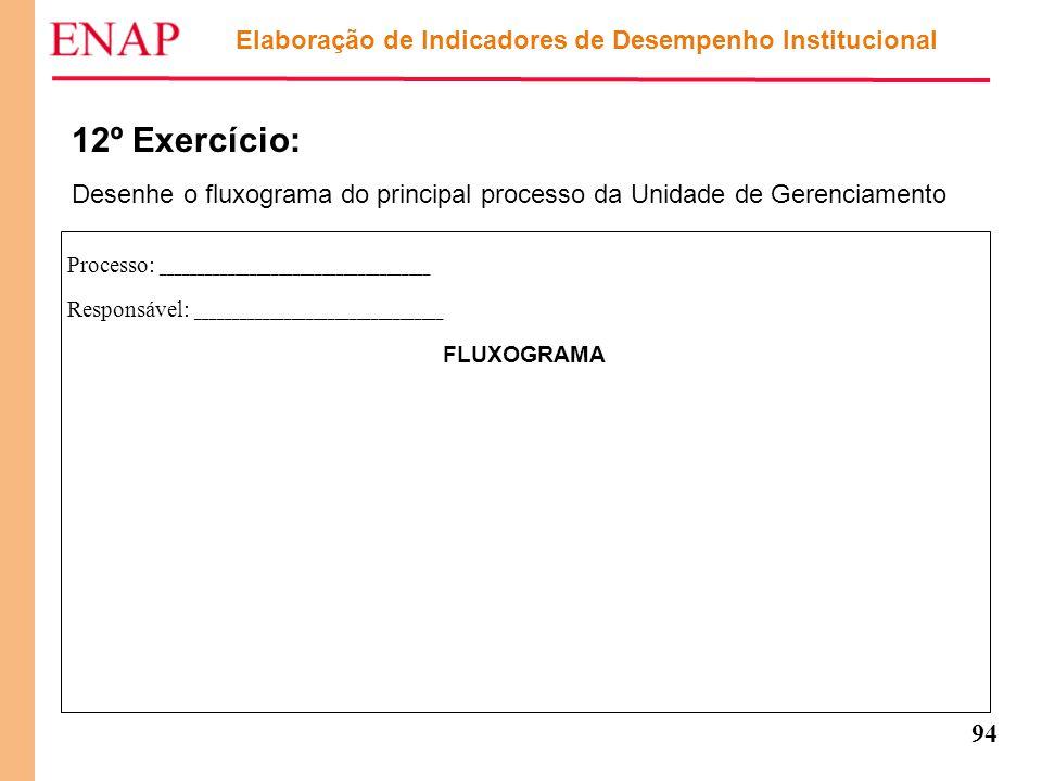 94 12º Exercício: Desenhe o fluxograma do principal processo da Unidade de Gerenciamento Elaboração de Indicadores de Desempenho Institucional Process
