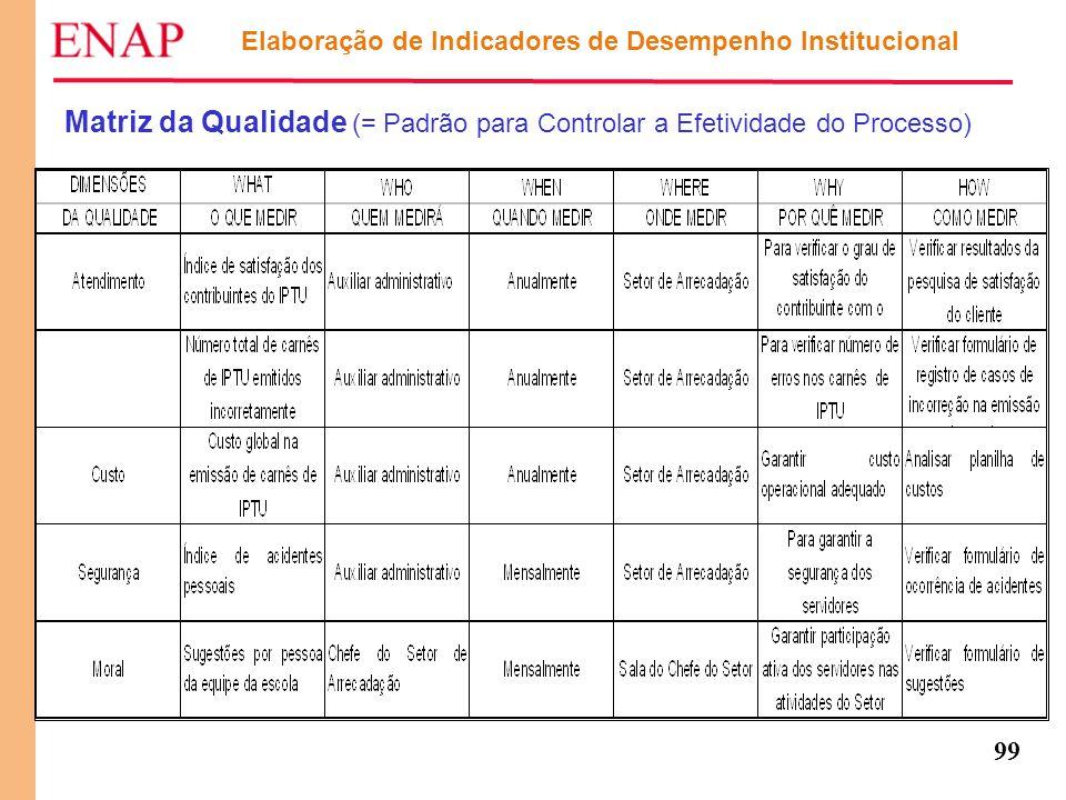 99 Elaboração de Indicadores de Desempenho Institucional Matriz da Qualidade (= Padrão para Controlar a Efetividade do Processo)