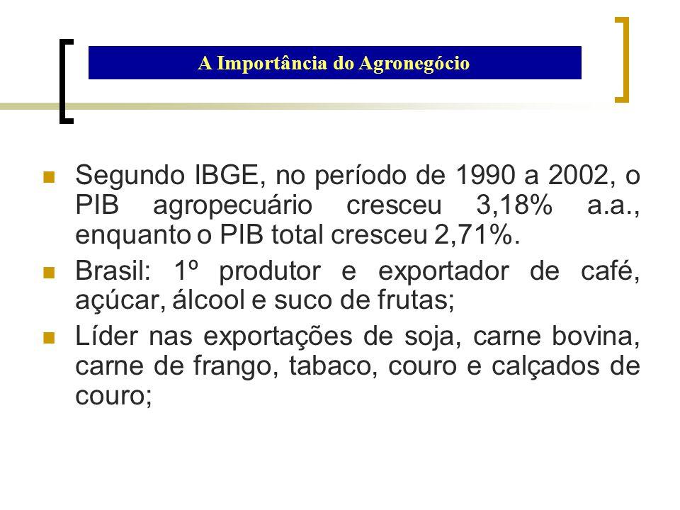 Segundo IBGE, no período de 1990 a 2002, o PIB agropecuário cresceu 3,18% a.a., enquanto o PIB total cresceu 2,71%. Brasil: 1º produtor e exportador d