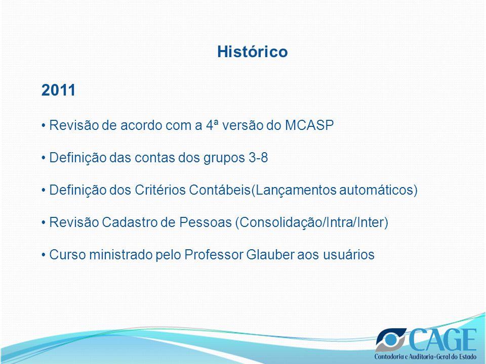 Histórico 2011 Revisão de acordo com a 4ª versão do MCASP Definição das contas dos grupos 3-8 Definição dos Critérios Contábeis(Lançamentos automáticos) Revisão Cadastro de Pessoas (Consolidação/Intra/Inter) Curso ministrado pelo Professor Glauber aos usuários