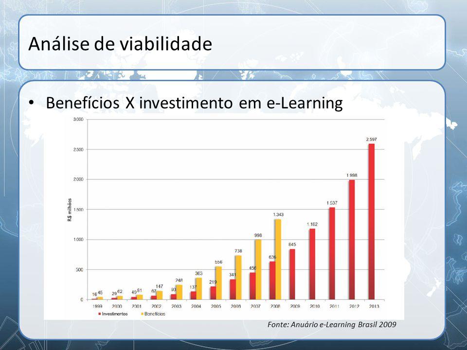 Análise de viabilidade Benefícios X investimento em e-Learning Fonte: Anuário e-Learning Brasil 2009